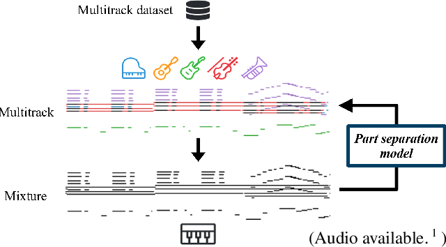 Figure 1 for Towards Automatic Instrumentation by Learning to Separate Parts in Symbolic Multitrack Music