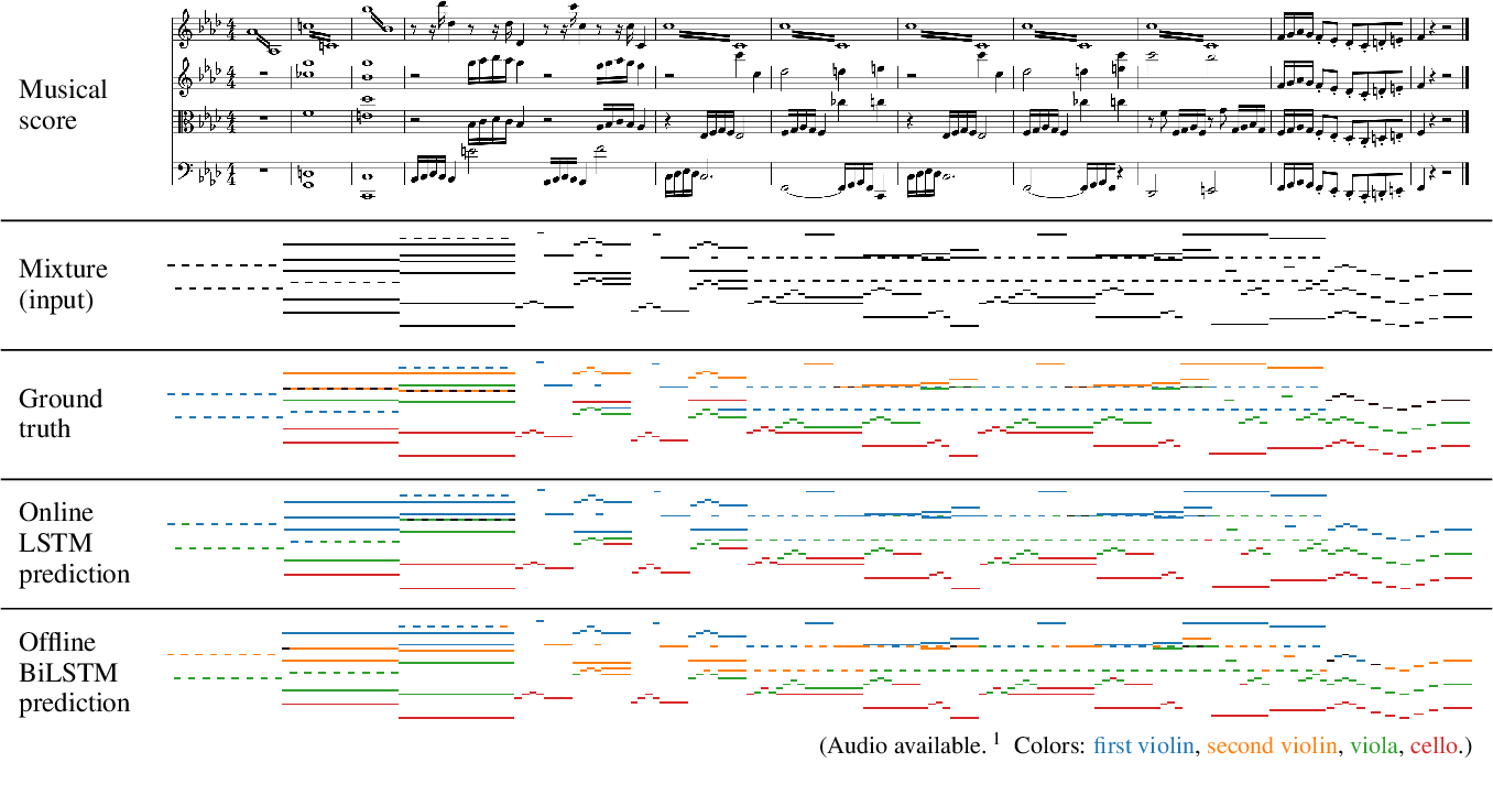 Figure 3 for Towards Automatic Instrumentation by Learning to Separate Parts in Symbolic Multitrack Music