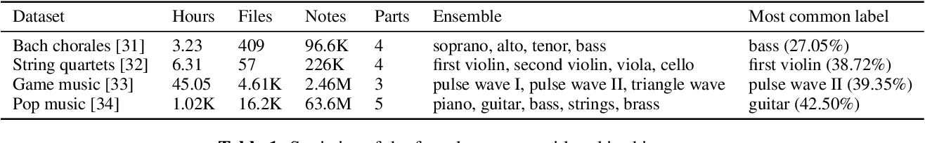 Figure 2 for Towards Automatic Instrumentation by Learning to Separate Parts in Symbolic Multitrack Music