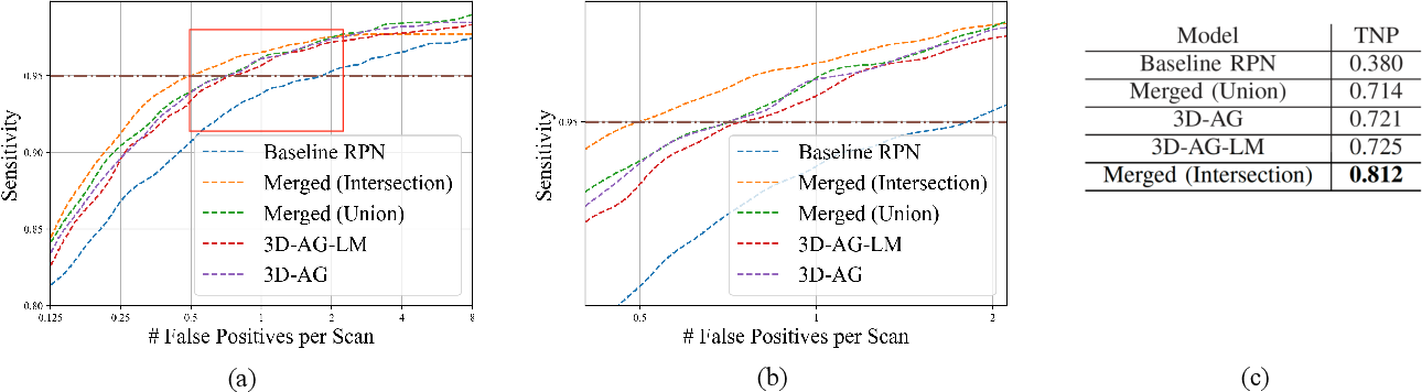 Figure 4 for 3D Aggregated Faster R-CNN for General Lesion Detection
