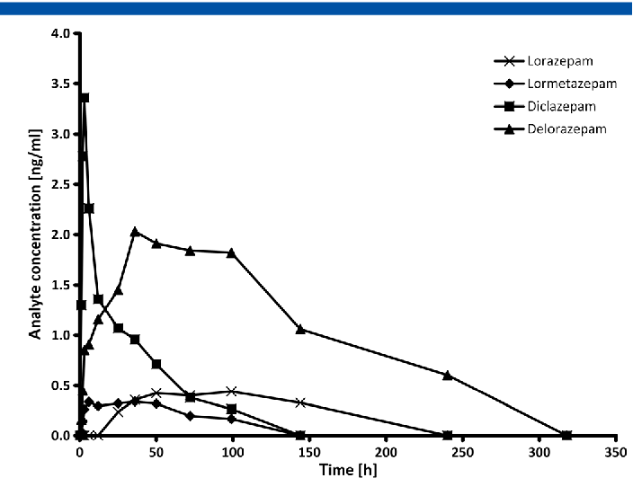 Figure 5 from Characterization of the designer benzodiazepine