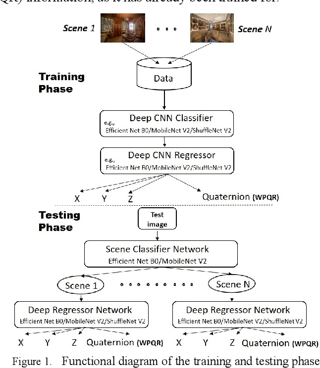 Figure 1 for ICPS-net: An End-to-End RGB-based Indoor Camera Positioning System using deep convolutional neural networks