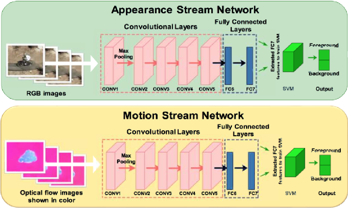 Figure 2 for Deep Tracking: Visual Tracking Using Deep Convolutional Networks