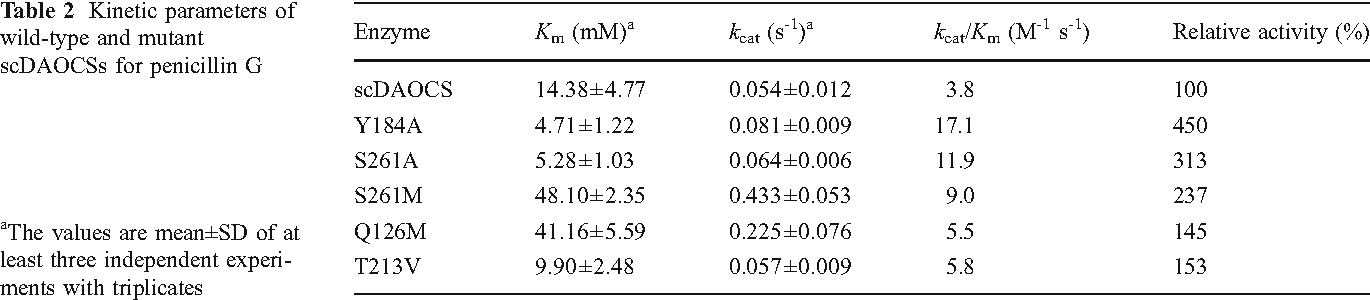 Table 2 Kinetic parameters of wild-type and mutant scDAOCSs for penicillin G