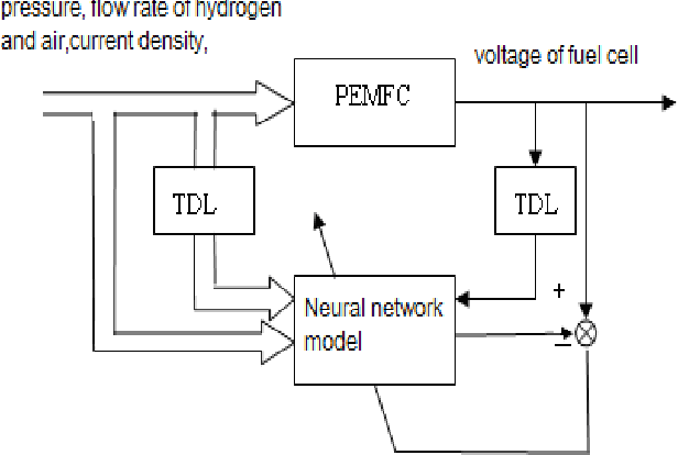 Dynamic Modeling and Simulation of PEM Fuel Cells Based on