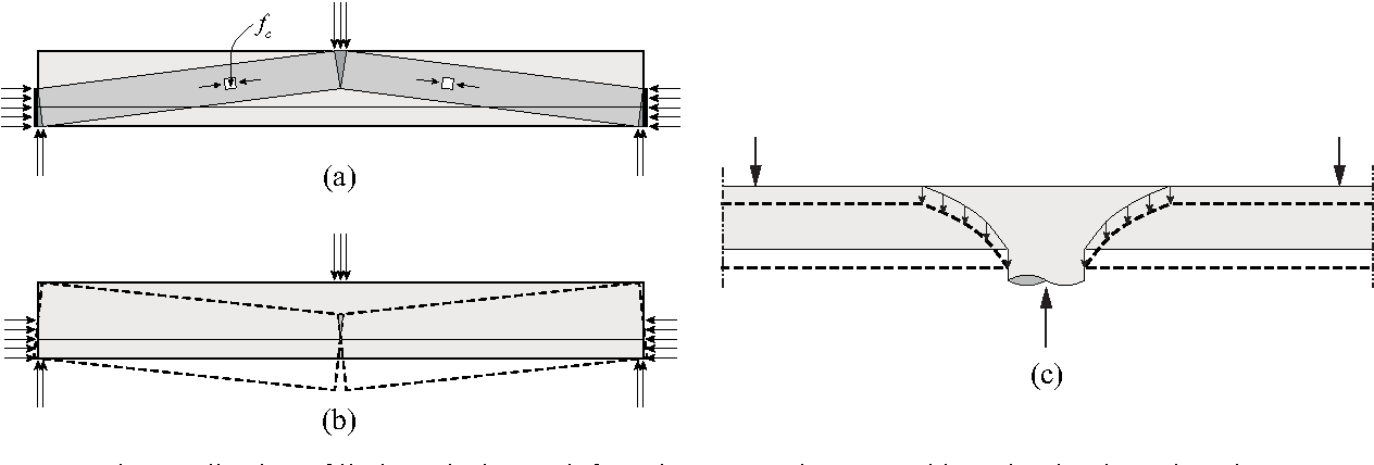 PDF] LIMIT ANALYSIS FOR PUNCHING SHEAR DESIGN OF COMPACT
