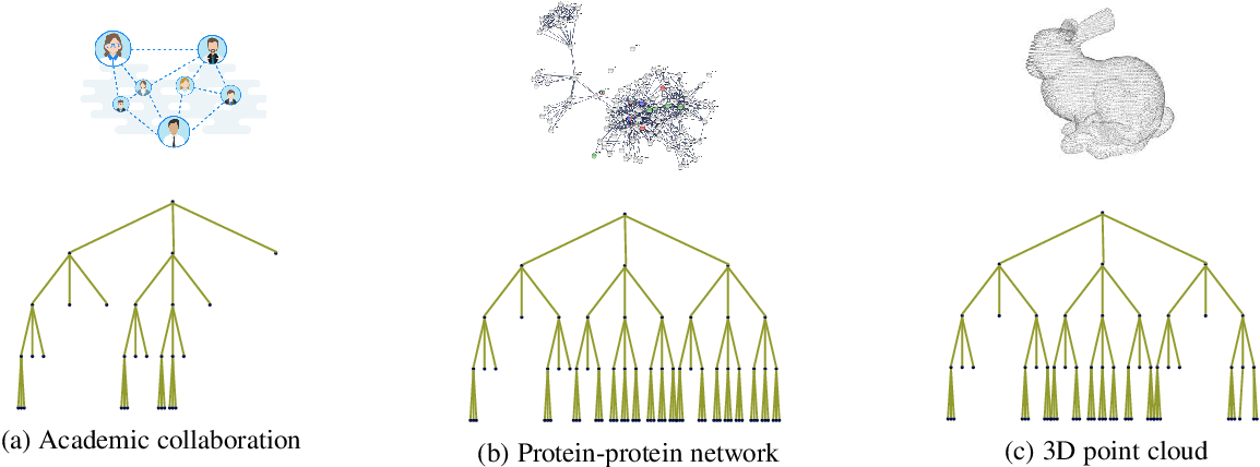 Figure 1 for Efficient and Stable Graph Scattering Transforms via Pruning