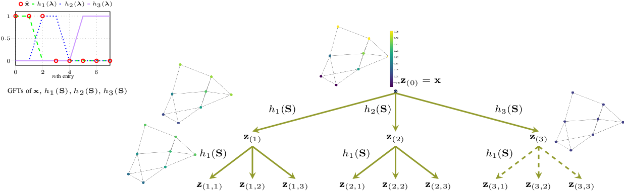 Figure 3 for Efficient and Stable Graph Scattering Transforms via Pruning