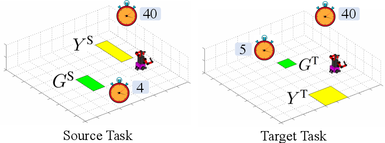 Figure 1 for Transfer of Temporal Logic Formulas in Reinforcement Learning
