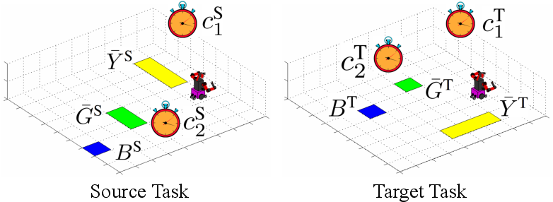 Figure 2 for Transfer of Temporal Logic Formulas in Reinforcement Learning