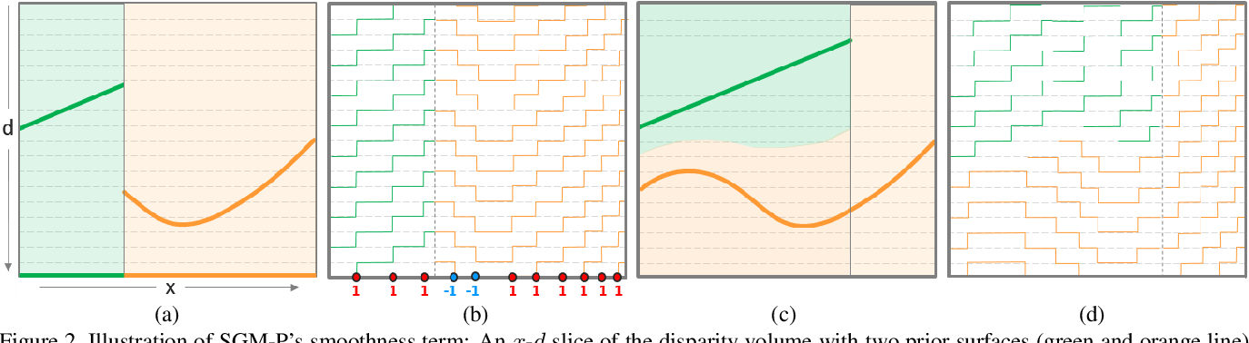 Figure 3 for Semi-Global Stereo Matching with Surface Orientation Priors