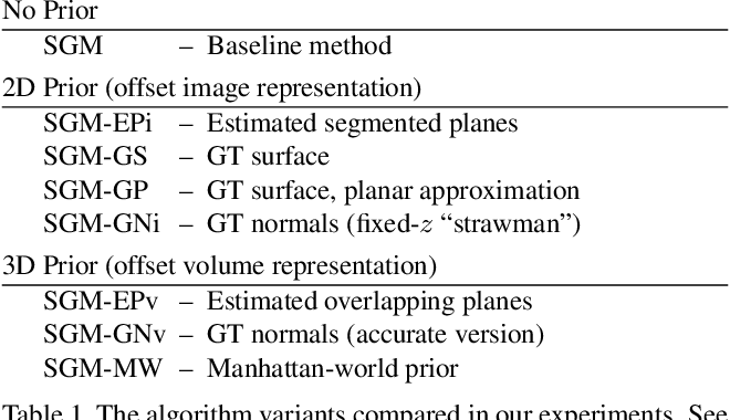 Figure 2 for Semi-Global Stereo Matching with Surface Orientation Priors
