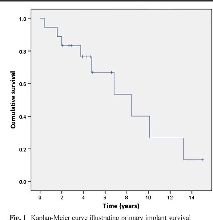 Fig. 1 Kaplan-Meier curve illustrating primary implant survival