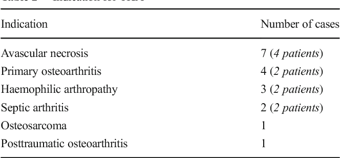 Table 2 Indication for TKA