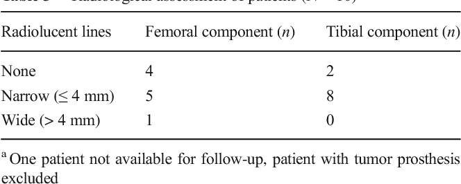 Table 3 Radiological assessment of patients (N = 10)a