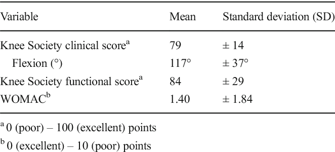 Table 4 Clinical outcome