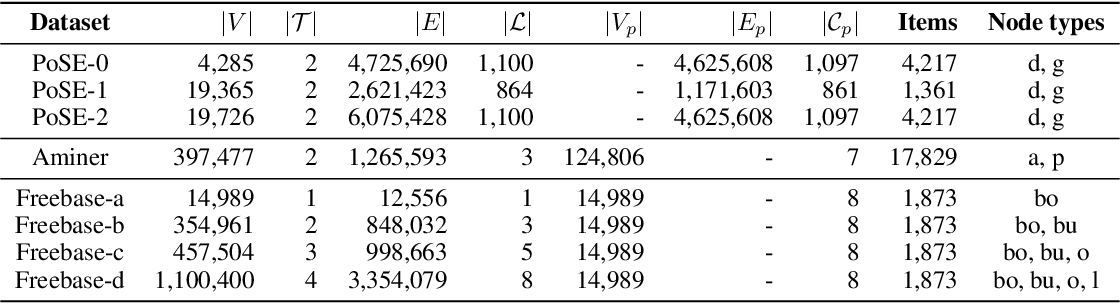 Figure 2 for GripNet: Graph Information Propagation on Supergraph for Heterogeneous Graphs