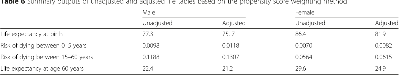 Table 6 Summary outputs of unadjusted and adjusted life tables based on the propensity score weighting method