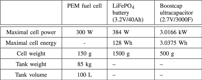 Optimal Sizing of Energy Storage Systems Using Frequency