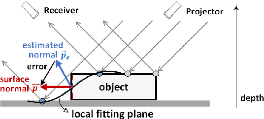 Figure 1 for 2D+3D Facial Expression Recognition via Discriminative Dynamic Range Enhancement and Multi-Scale Learning