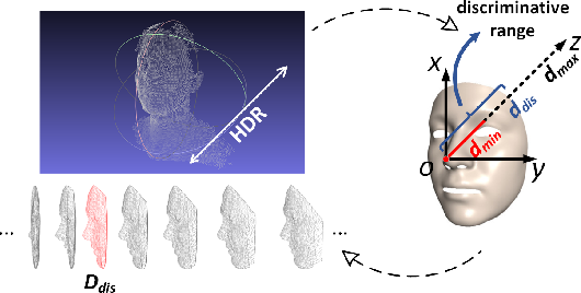 Figure 3 for 2D+3D Facial Expression Recognition via Discriminative Dynamic Range Enhancement and Multi-Scale Learning