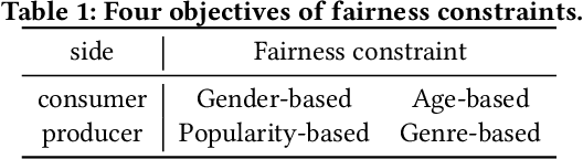 Figure 1 for A Multi-Objective Optimization Method for Achieving Two-sided Fairness in E-commerce Recommendation