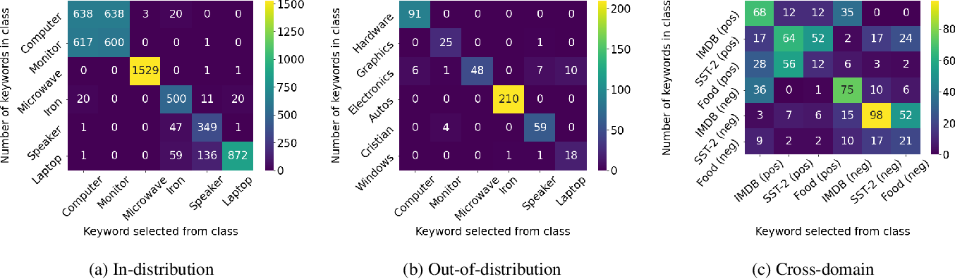 Figure 3 for MASKER: Masked Keyword Regularization for Reliable Text Classification