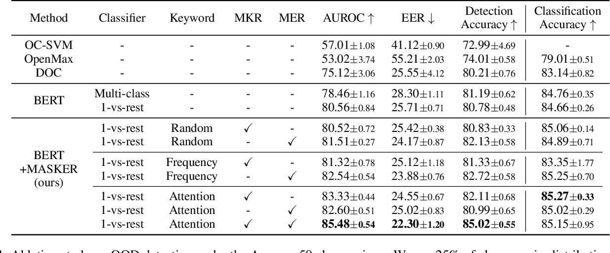 Figure 2 for MASKER: Masked Keyword Regularization for Reliable Text Classification