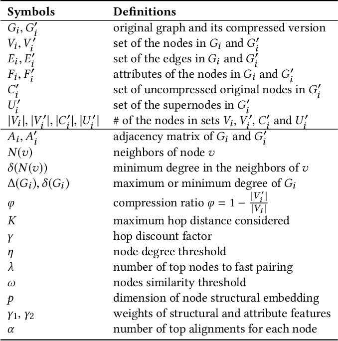 Figure 1 for G-CREWE: Graph CompREssion With Embedding for Network Alignment