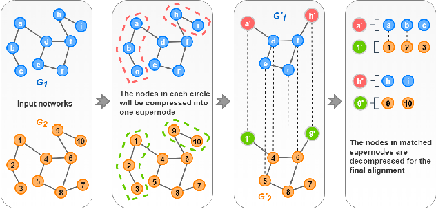 Figure 2 for G-CREWE: Graph CompREssion With Embedding for Network Alignment