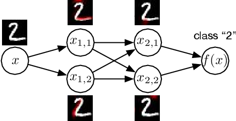 Figure 1 for The Definitions of Interpretability and Learning of Interpretable Models