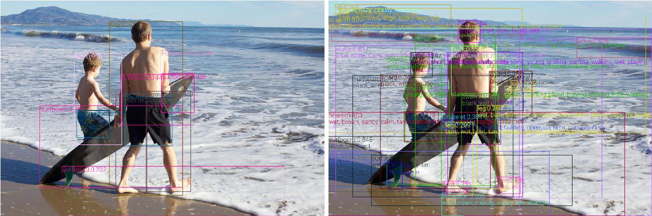 Figure 2 for VinVL: Making Visual Representations Matter in Vision-Language Models