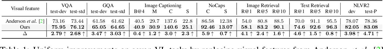 Figure 1 for VinVL: Making Visual Representations Matter in Vision-Language Models