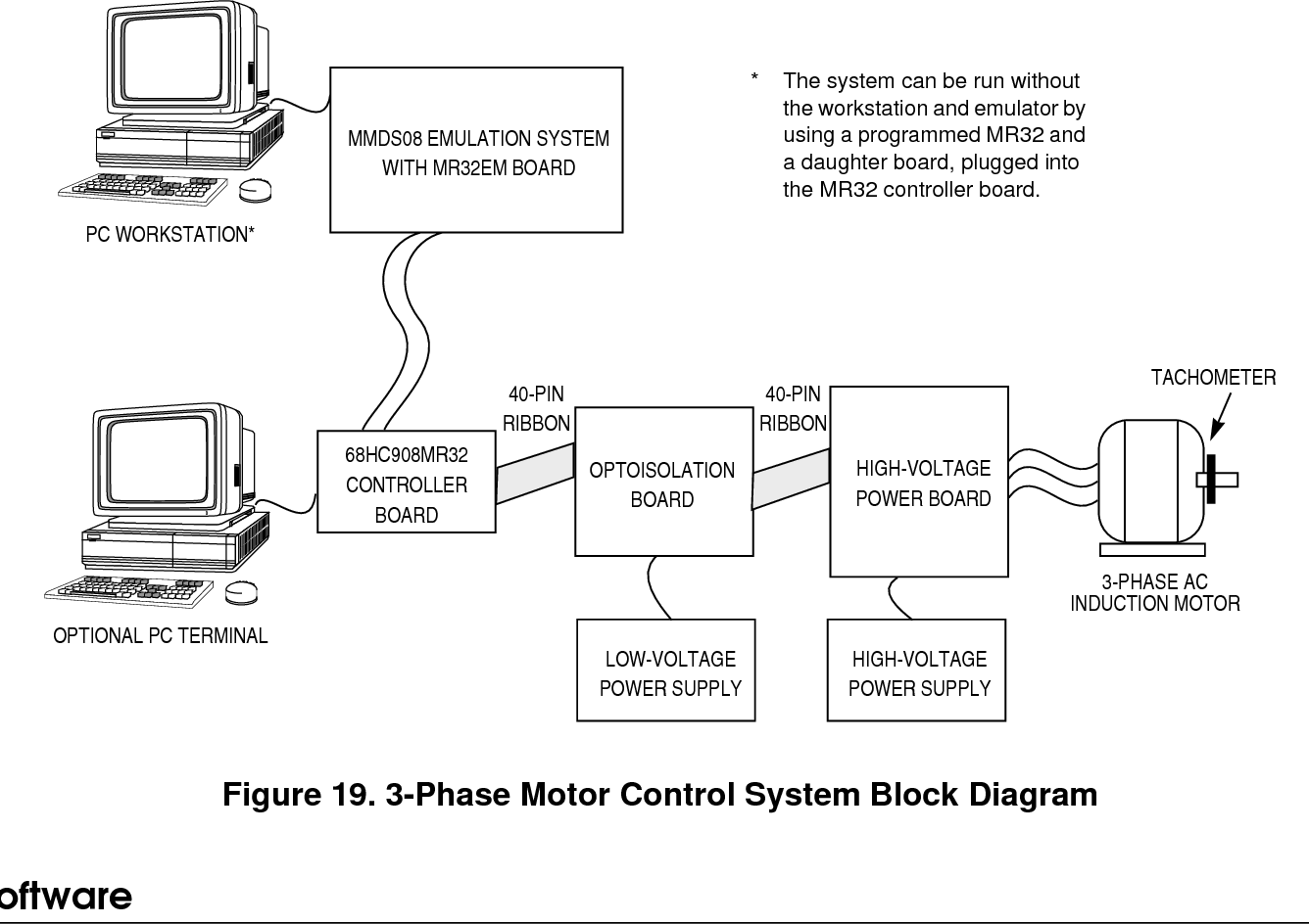 An1857 A 3 Phase Ac Induction Motor Control System Based On The Block Diagram For Mc68hc908mr32 Semantic Scholar