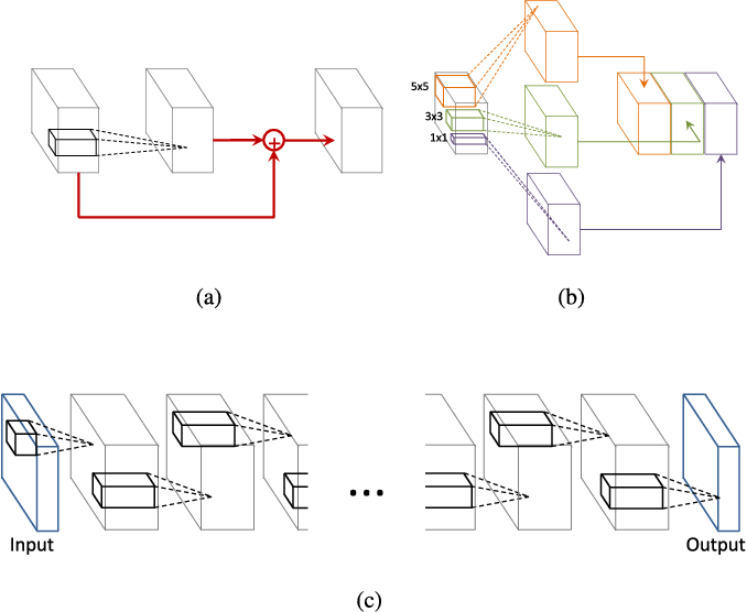 Figure 1 for Going Deeper with Contextual CNN for Hyperspectral Image Classification
