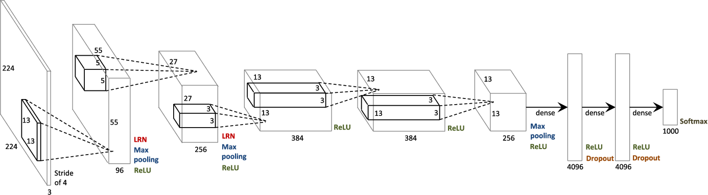 Figure 2 for Going Deeper with Contextual CNN for Hyperspectral Image Classification