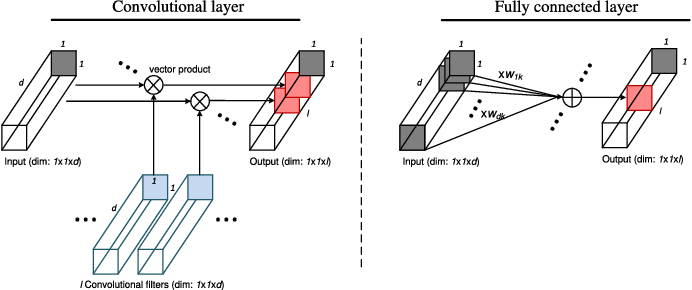 Figure 4 for Going Deeper with Contextual CNN for Hyperspectral Image Classification