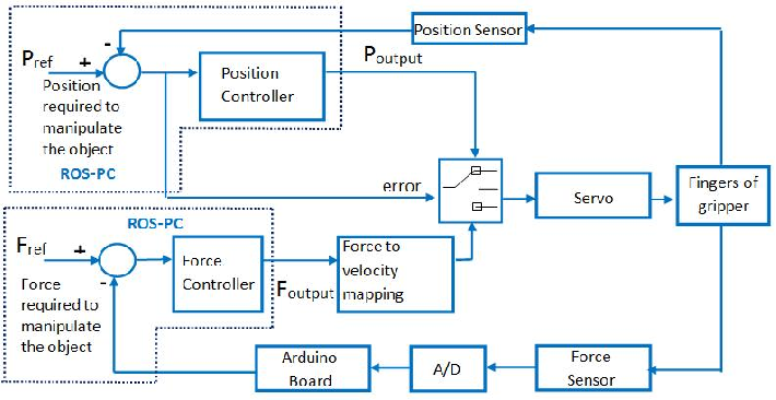 Figure 5 from Design and implementation of a robotic arm