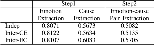 Figure 4 for A Dual-Questioning Attention Network for Emotion-Cause Pair Extraction with Context Awareness