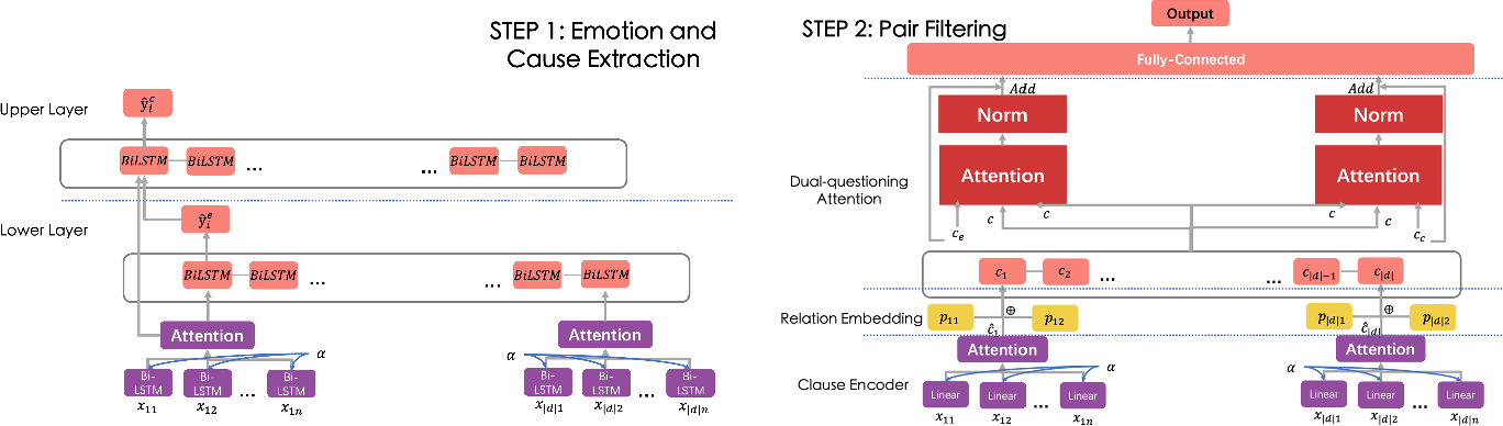Figure 1 for A Dual-Questioning Attention Network for Emotion-Cause Pair Extraction with Context Awareness