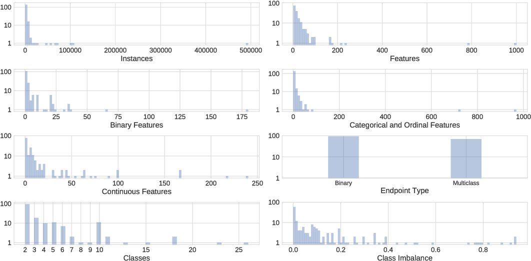 Figure 1 for PMLB: A Large Benchmark Suite for Machine Learning Evaluation and Comparison