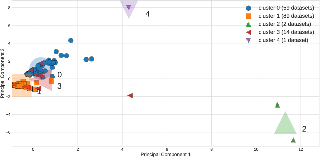Figure 2 for PMLB: A Large Benchmark Suite for Machine Learning Evaluation and Comparison