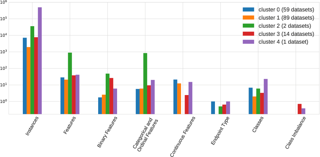 Figure 3 for PMLB: A Large Benchmark Suite for Machine Learning Evaluation and Comparison