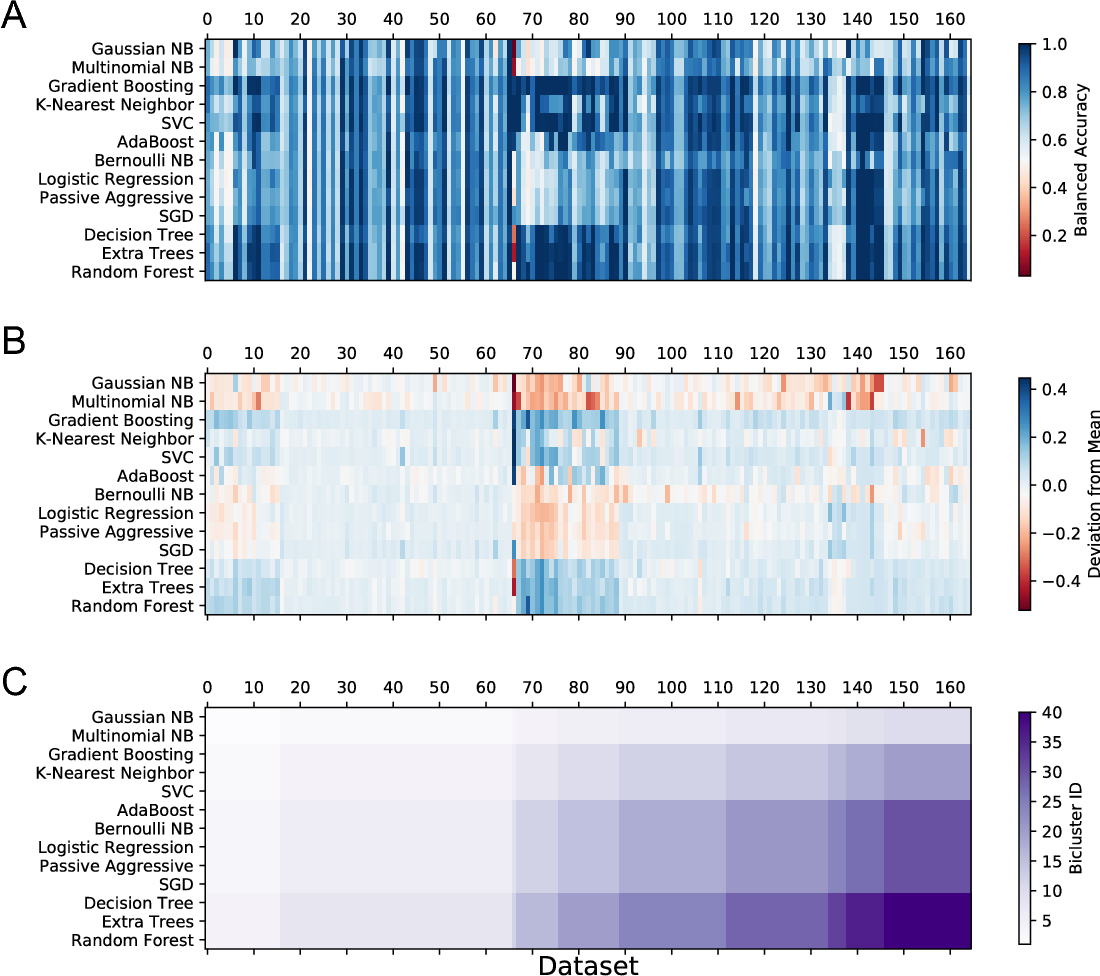 Figure 4 for PMLB: A Large Benchmark Suite for Machine Learning Evaluation and Comparison