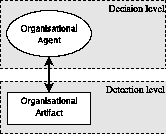 Fig. 7. Agent & Artifact.