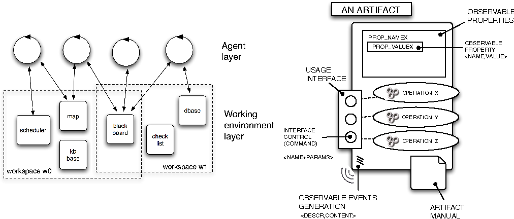 Fig. 2. (Left) abstract representation of workspaces, populated by agents—represented by circles—and artifacts—represented by squares. (Right) A representation of the main parts and properties of an artifact, with the usage interface, the observable properties and the manual.