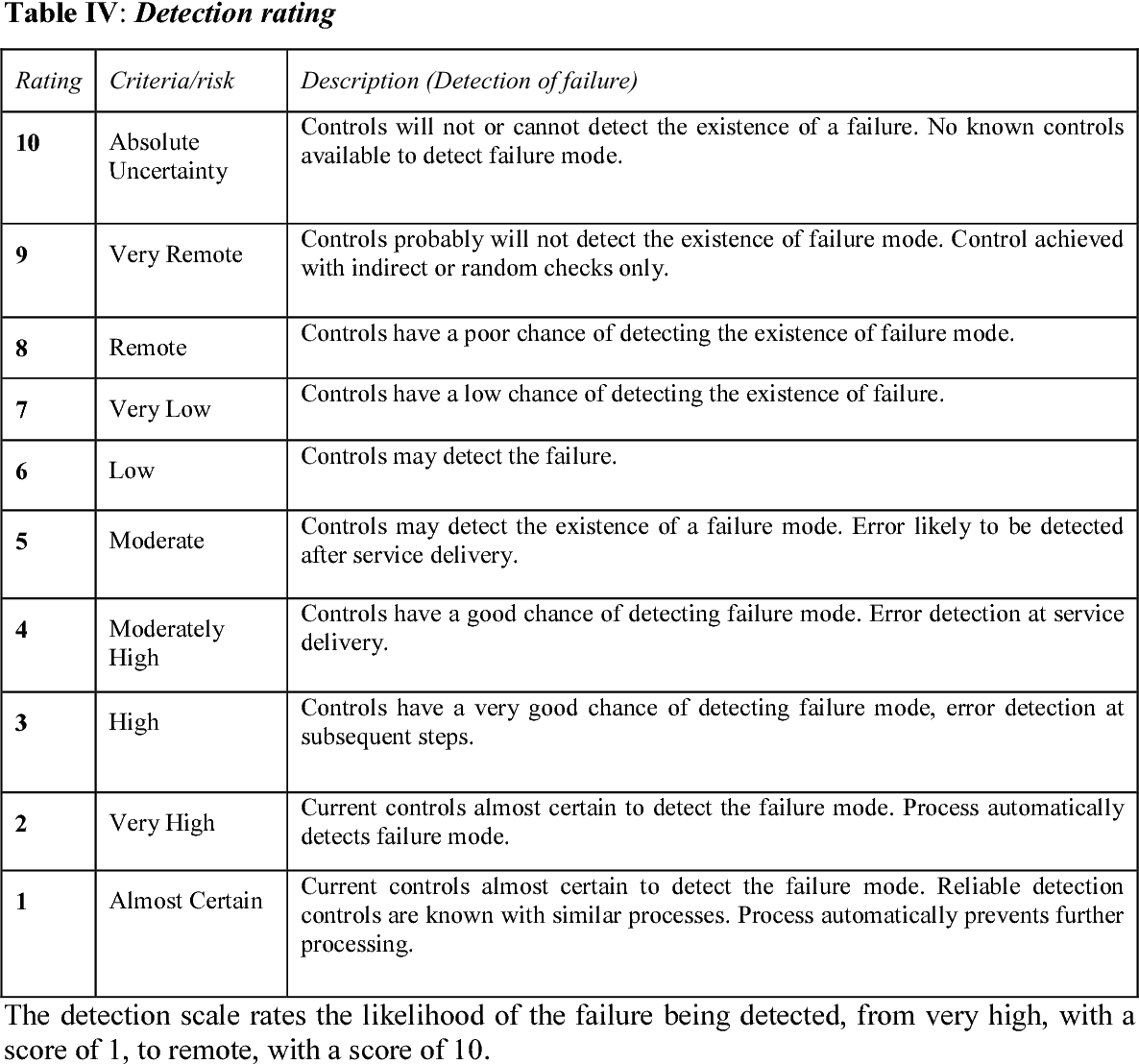 Table IV from Use of failure mode effect analysis (FMEA) to improve