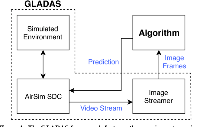 Figure 1 for GLADAS: Gesture Learning for Advanced Driver Assistance Systems