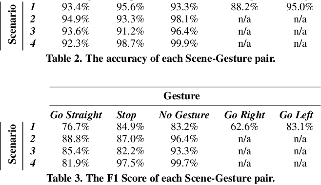 Figure 3 for GLADAS: Gesture Learning for Advanced Driver Assistance Systems