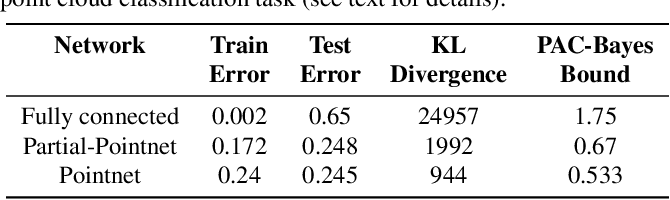 Figure 4 for On the Benefits of Invariance in Neural Networks